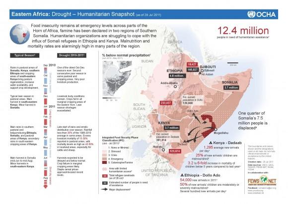 HoA Humanitarian Snapshot 29 July 2011