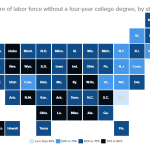 labor-force-and-college-degrees