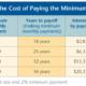 cost-of-credit-card-debt