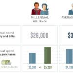 millennial-spending-habits