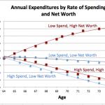 Retire-spend